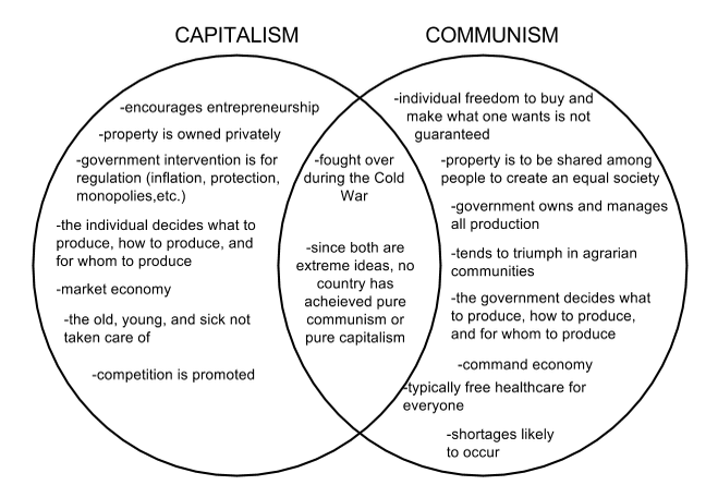 communism vs capitalism Capitalism vs communism essayscapitalism and communism are two entirely diverse economic systems capitalism is an economic system characterized by freedom of the market.